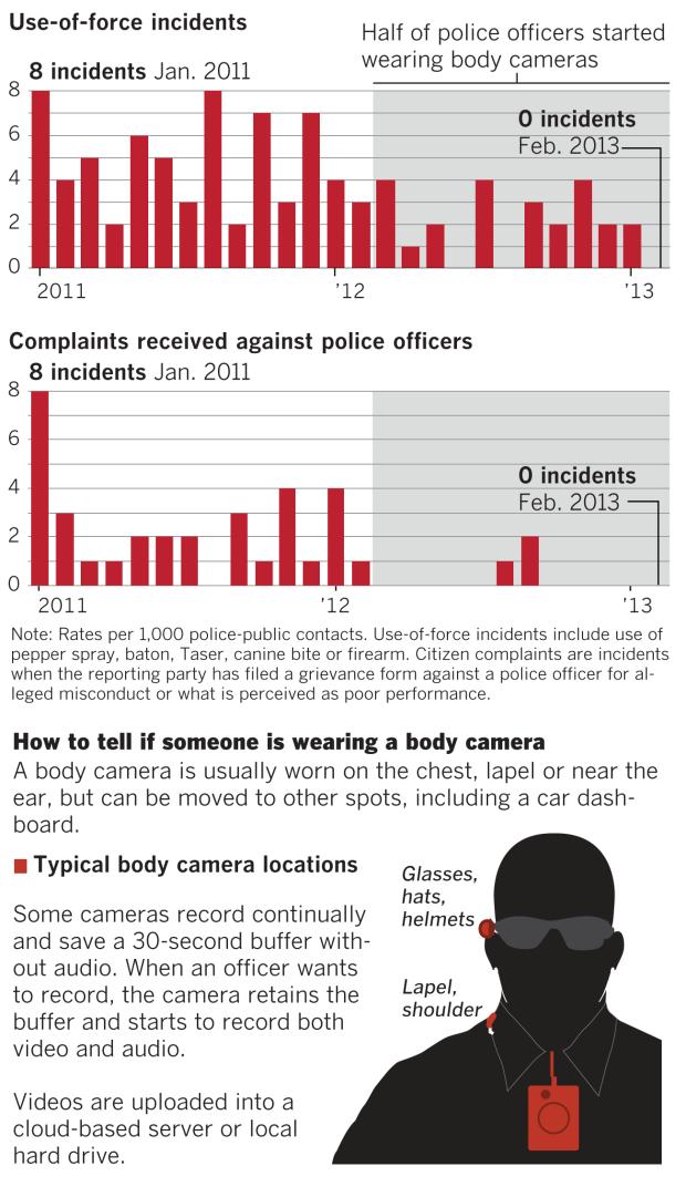 BLOG Body cams